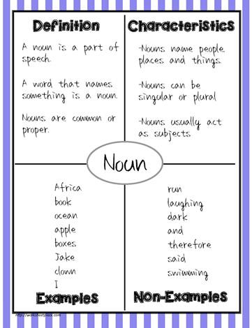 Frayer Model Noun Example Worksheets