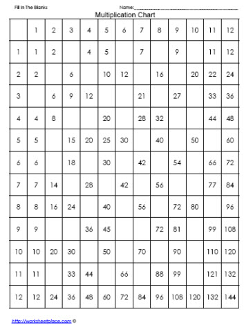 Multiplication Chart Fill In The Blanks Worksheets