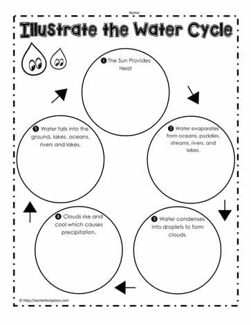 Printables Water Cycle Worksheets water cycle worksheetsworksheets illustrate the cycle